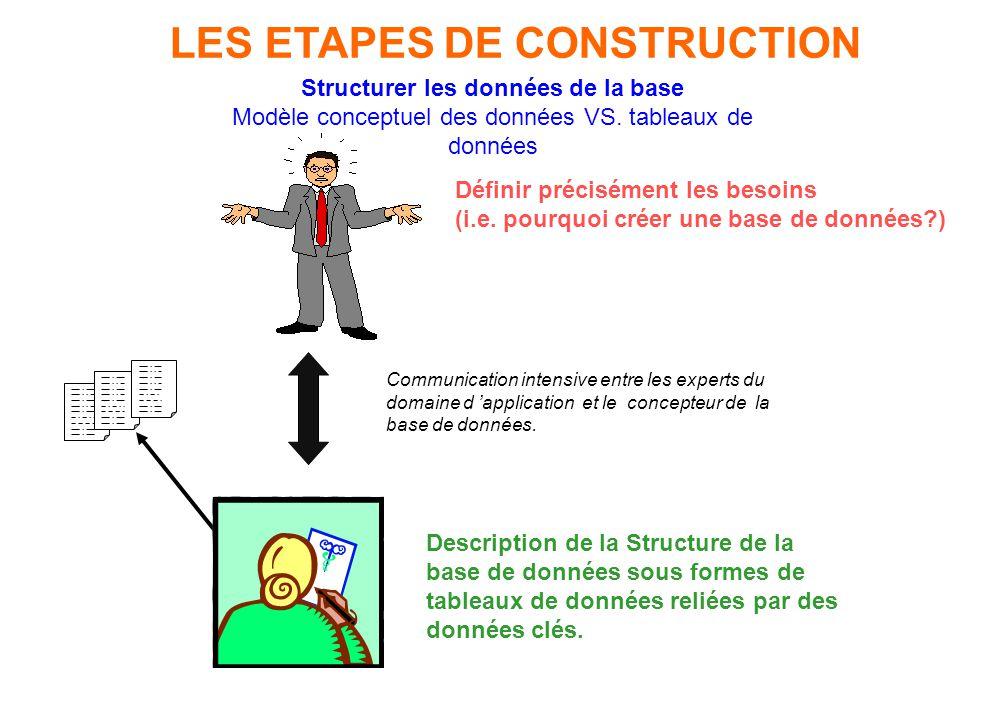 LES ETAPES DE CONSTRUCTION