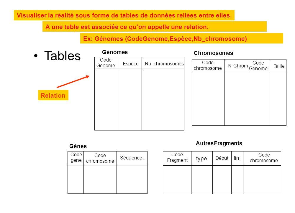 Tables Visualiser la réalité sous forme de tables de données reliées entre elles. A une table est associée ce qu'on appelle une relation.