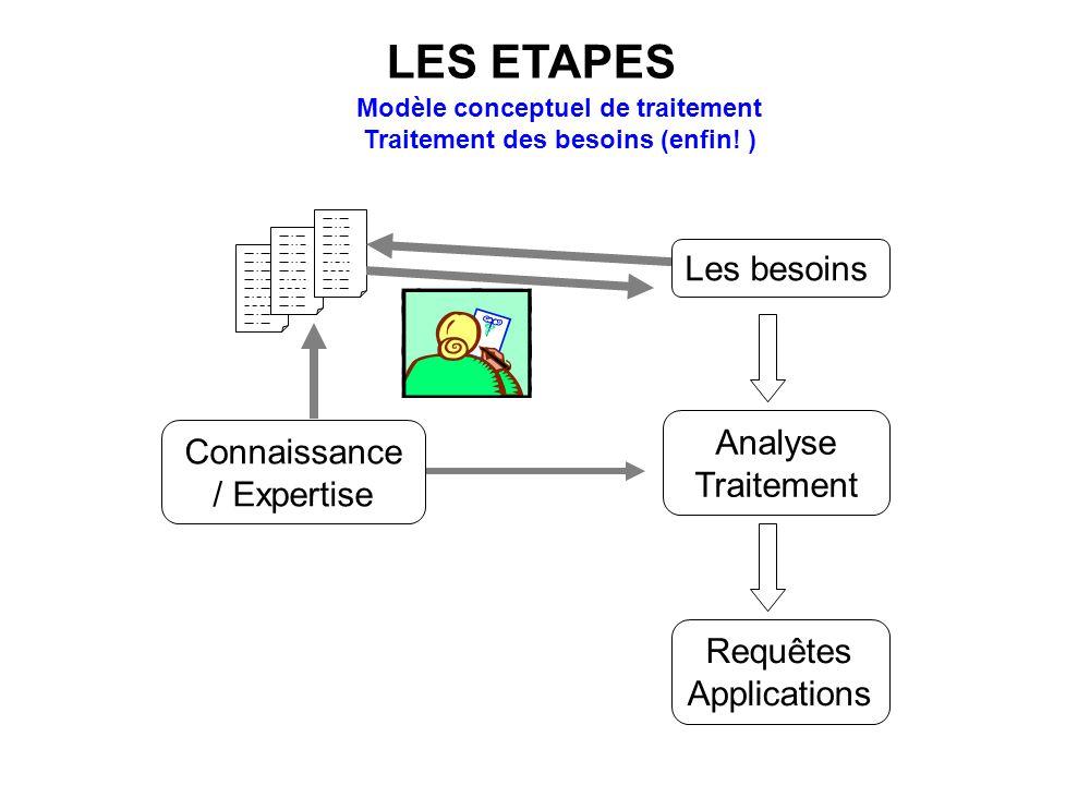 Modèle conceptuel de traitement Traitement des besoins (enfin! )