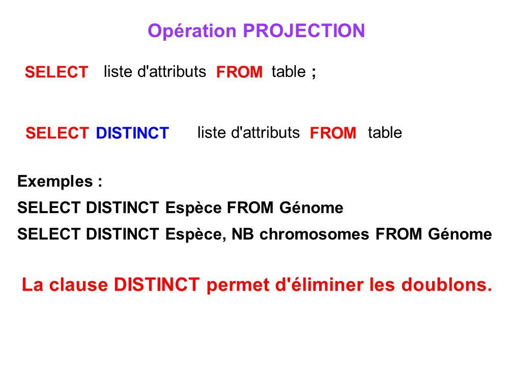 La clause DISTINCT permet d éliminer les doublons.