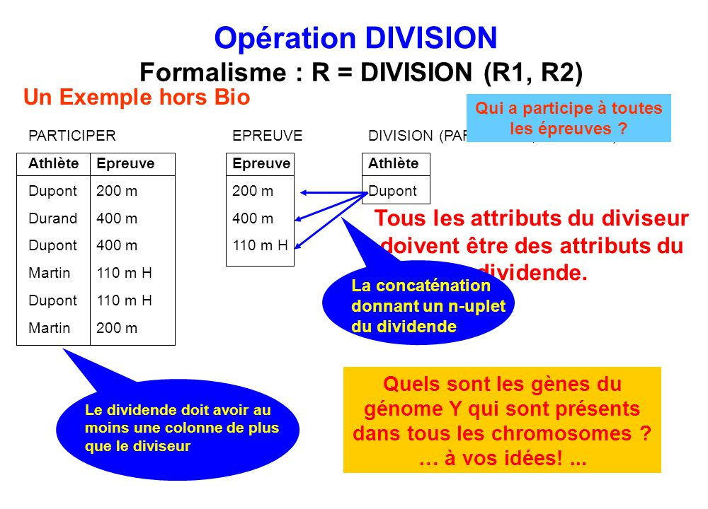 Opération DIVISION Formalisme : R = DIVISION (R1, R2)