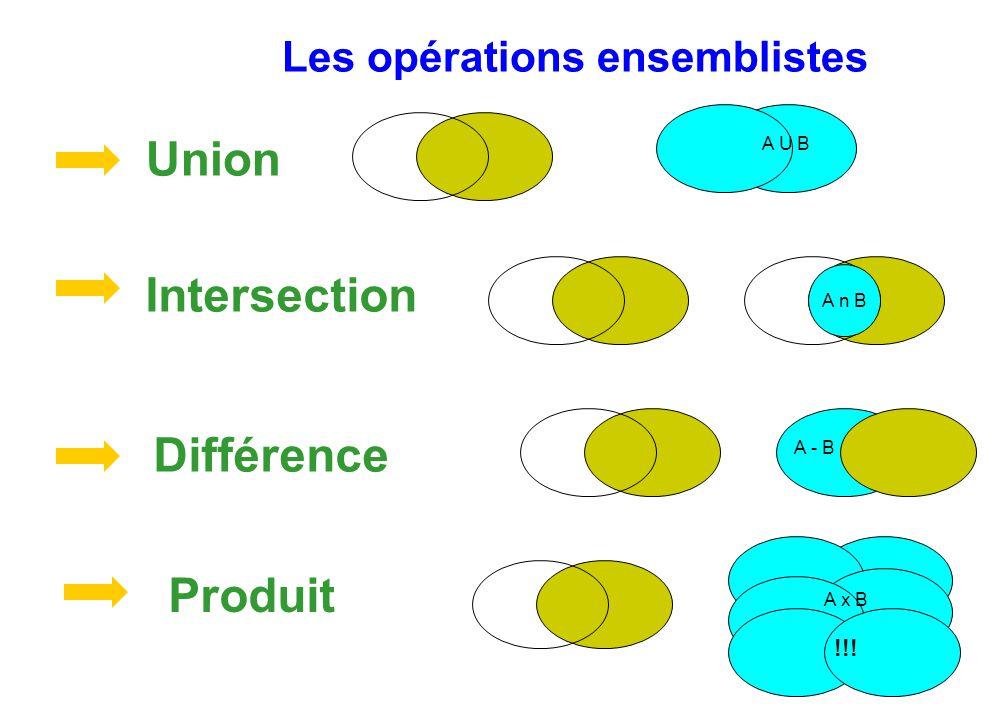 Union Intersection Différence Produit Les opérations ensemblistes !!