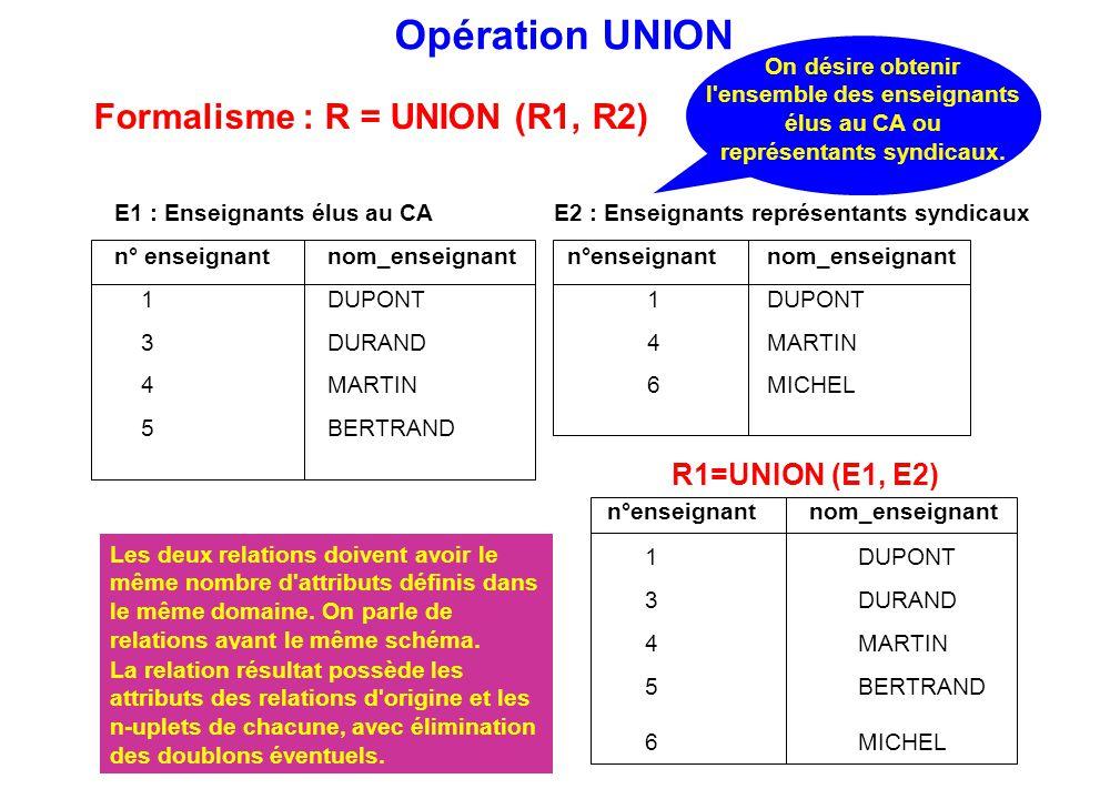 Formalisme : R = UNION (R1, R2)