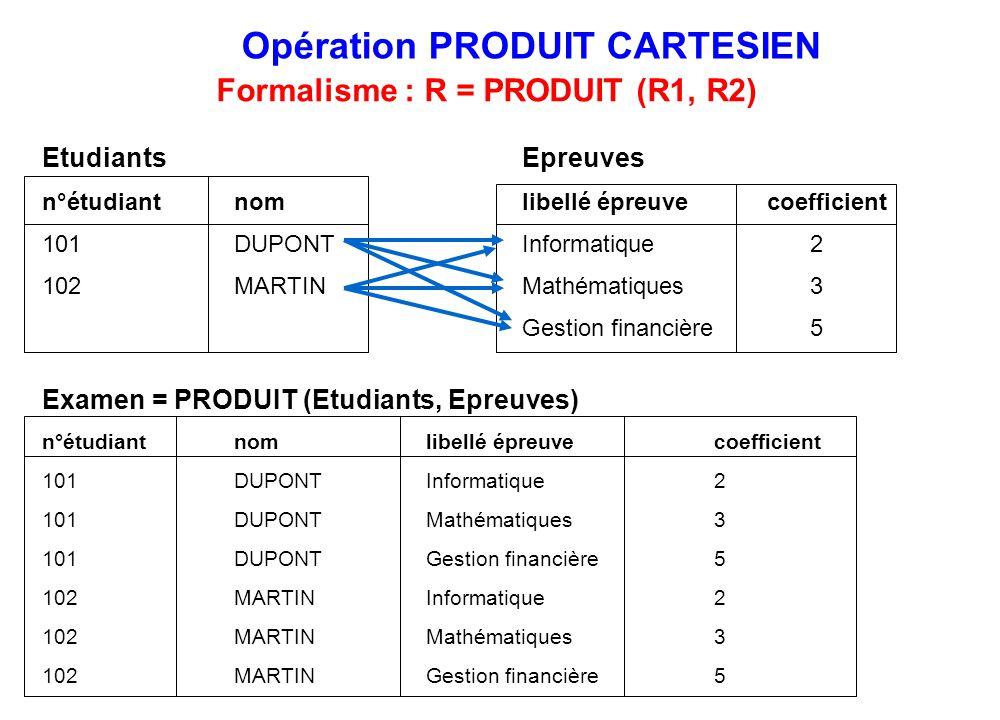Formalisme : R = PRODUIT (R1, R2)