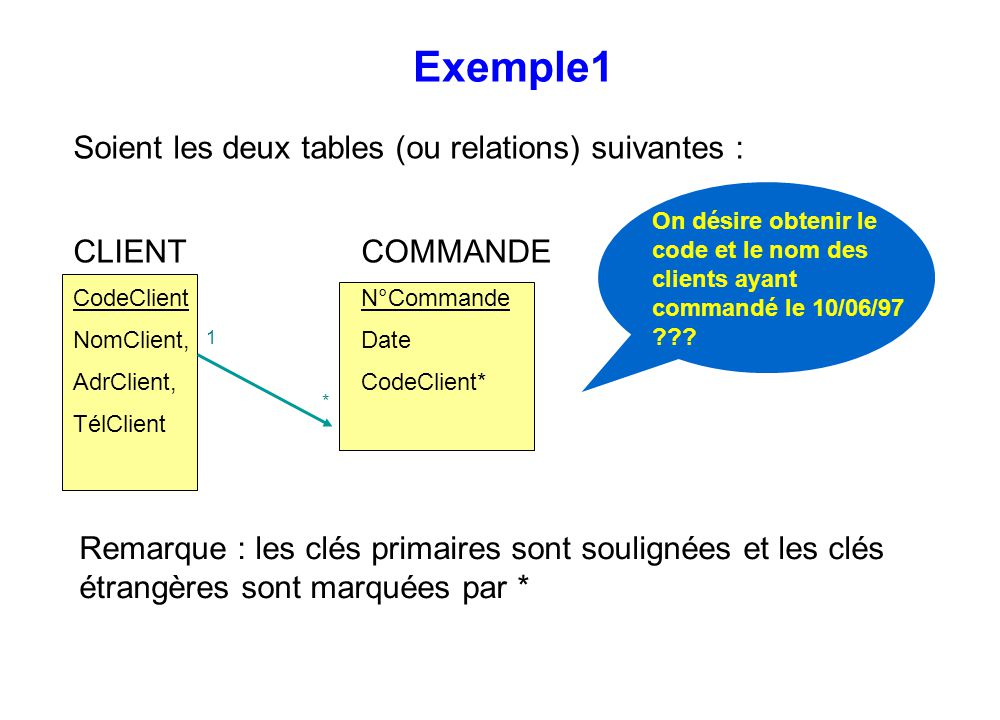 Exemple1 Soient les deux tables (ou relations) suivantes :