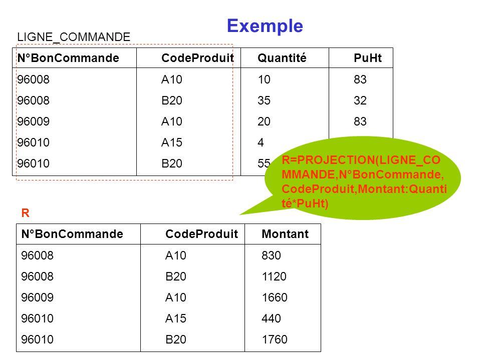 Exemple LIGNE_COMMANDE N°BonCommande CodeProduit Quantité PuHt