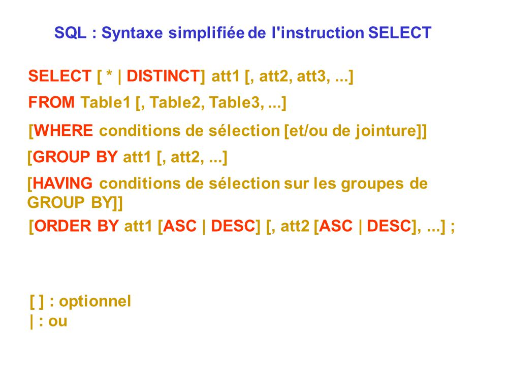 SQL : Syntaxe simplifiée de l instruction SELECT
