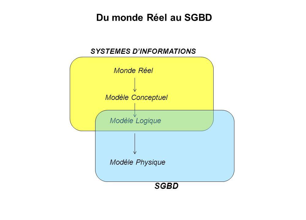 Du monde Réel au SGBD SGBD SYSTEMES D'INFORMATIONS Monde Réel