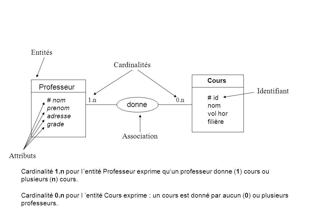 Entités Cardinalités Professeur Identifiant donne Association