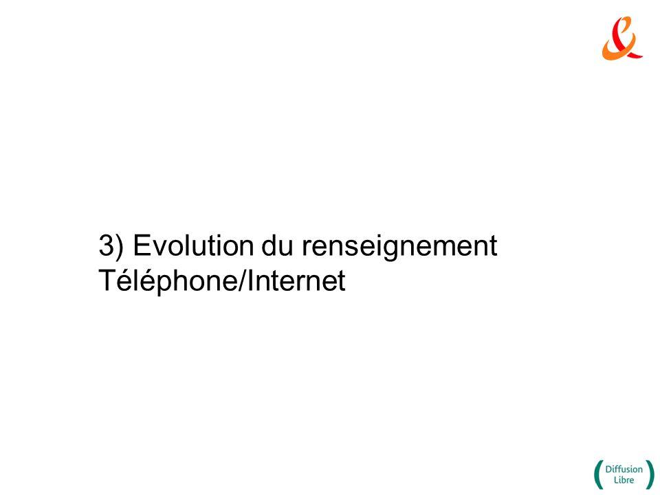 3) Evolution du renseignement