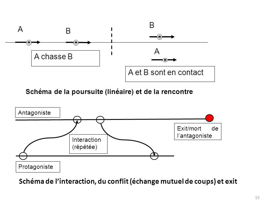 Schéma de l'interaction, du conflit (échange mutuel de coups) et exit