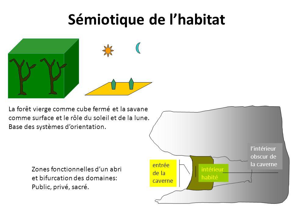 Sémiotique de l'habitat