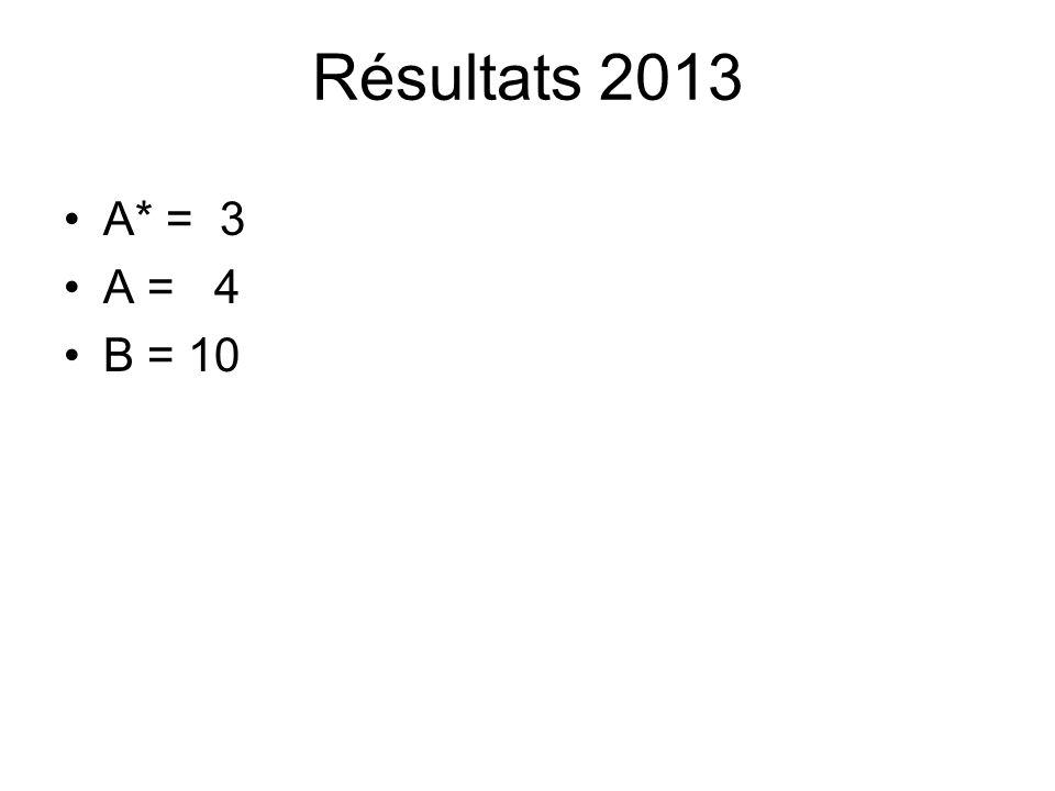 Résultats 2013 A* = 3 A = 4 B = 10