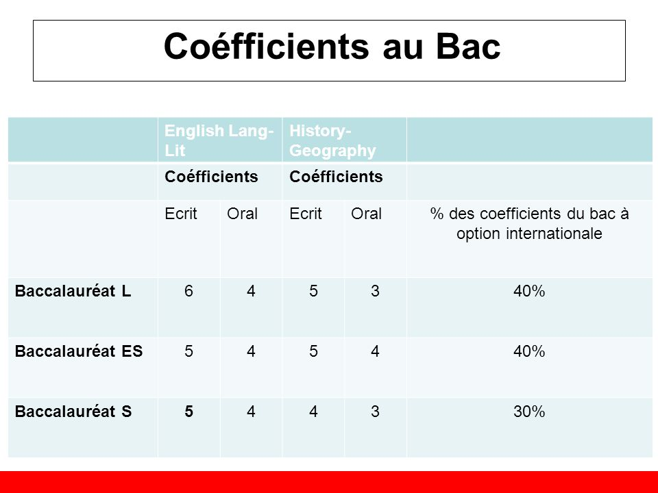 % des coefficients du bac à option internationale