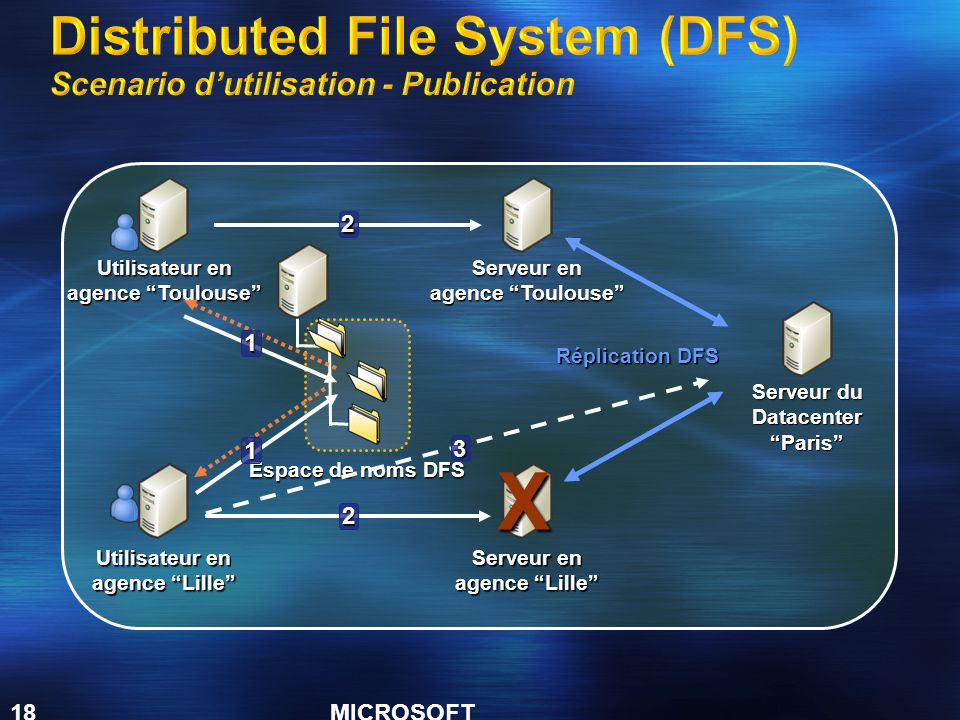Distributed File System (DFS) Scenario d'utilisation - Publication