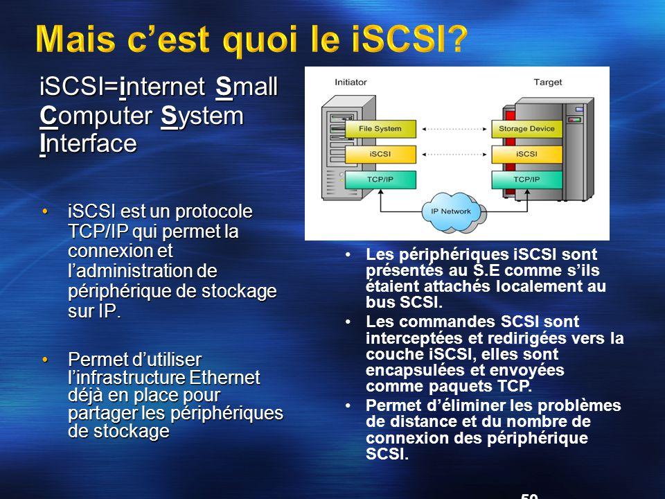 Mais c'est quoi le iSCSI