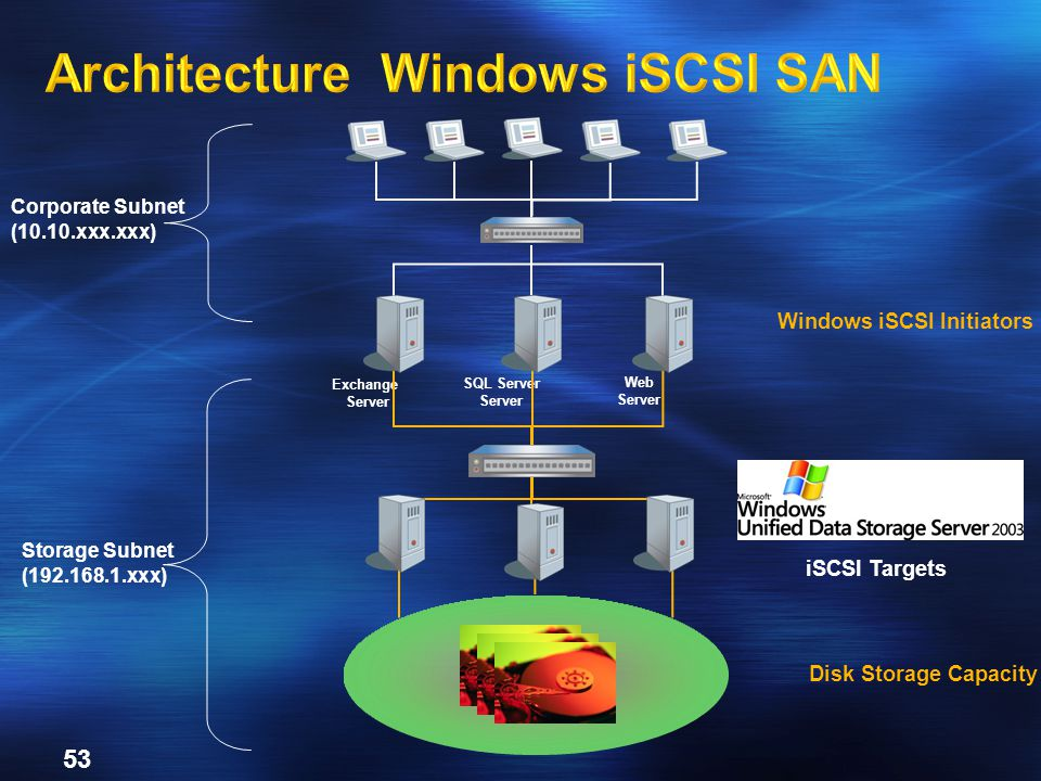 Architecture Windows iSCSI SAN