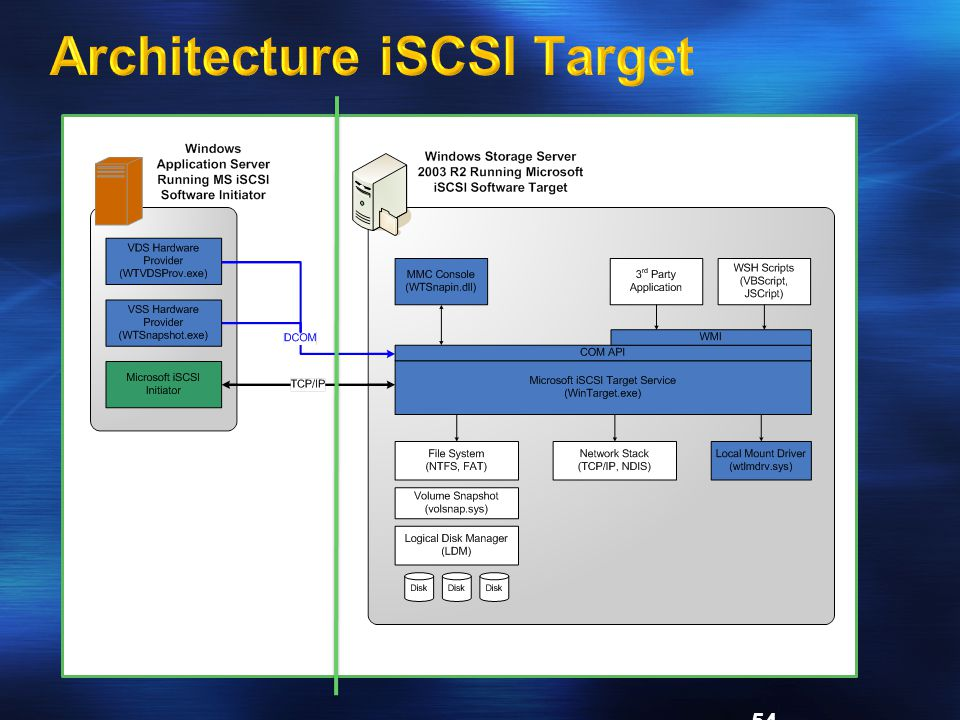 Architecture iSCSI Target