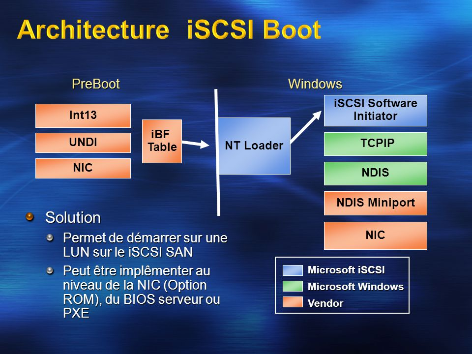 Architecture iSCSI Boot