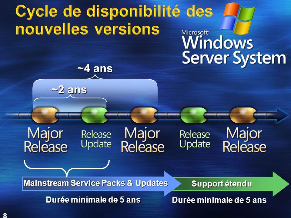 Cycle de disponibilité des nouvelles versions