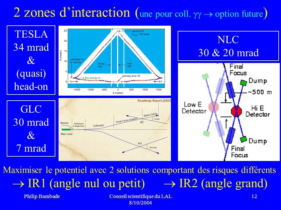 2 zones d'interaction (une pour coll.   option future)