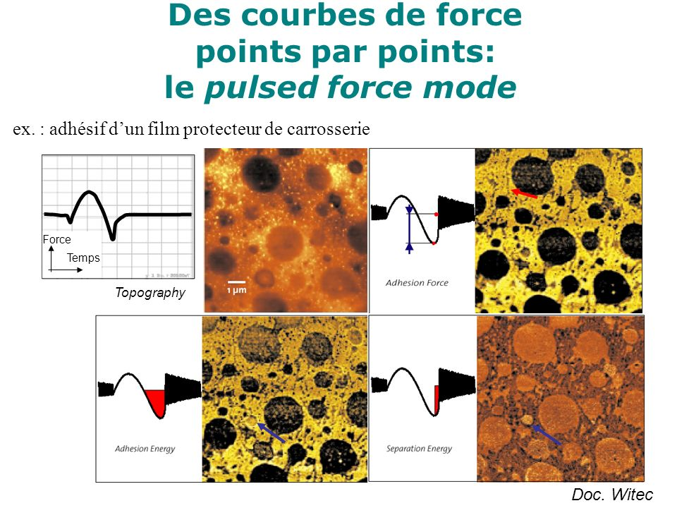 Des courbes de force points par points: le pulsed force mode