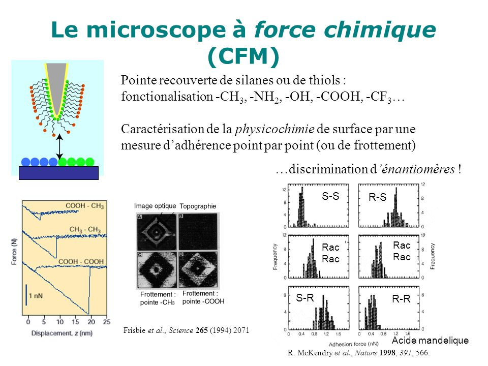 Le microscope à force chimique (CFM)