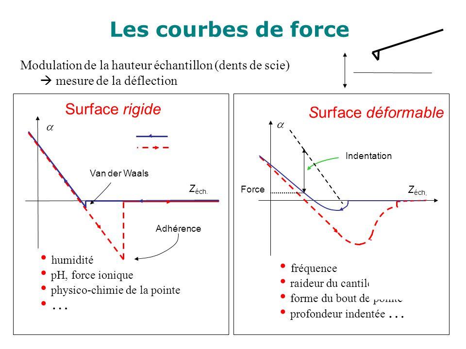 Les courbes de force humidité pH, force ionique fréquence