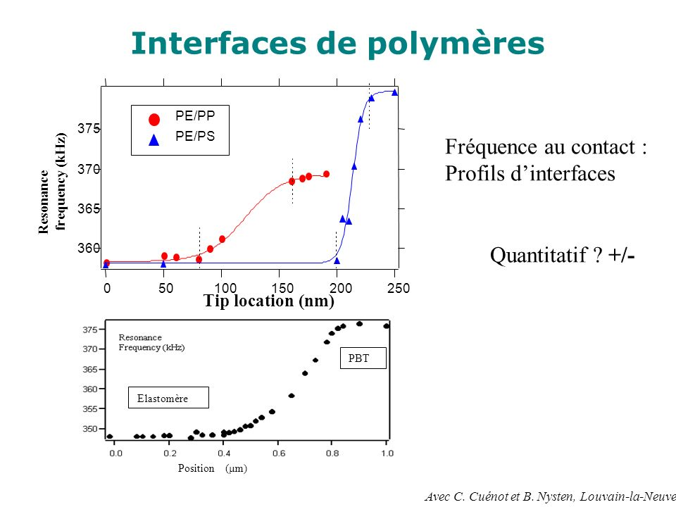 Interfaces de polymères