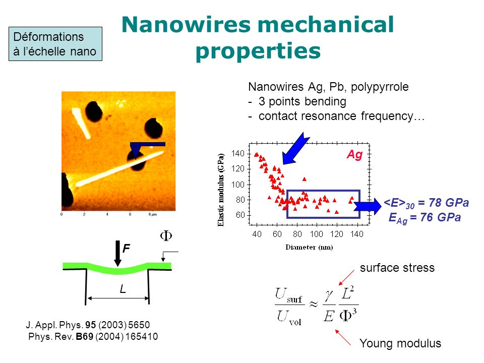 Nanowires mechanical properties