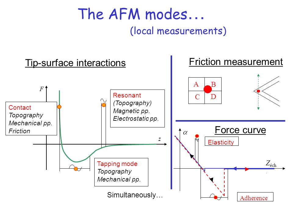 The AFM modes… (local measurements)