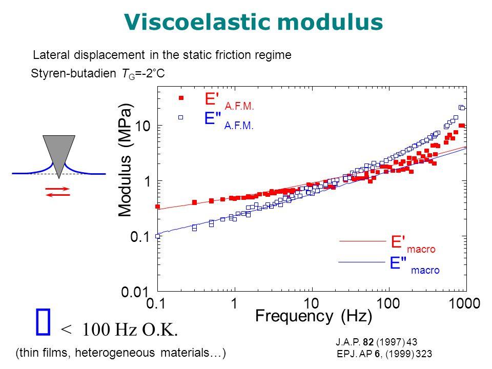 Ä < 100 Hz O.K. Viscoelastic modulus E E Modulus (MPa) E E