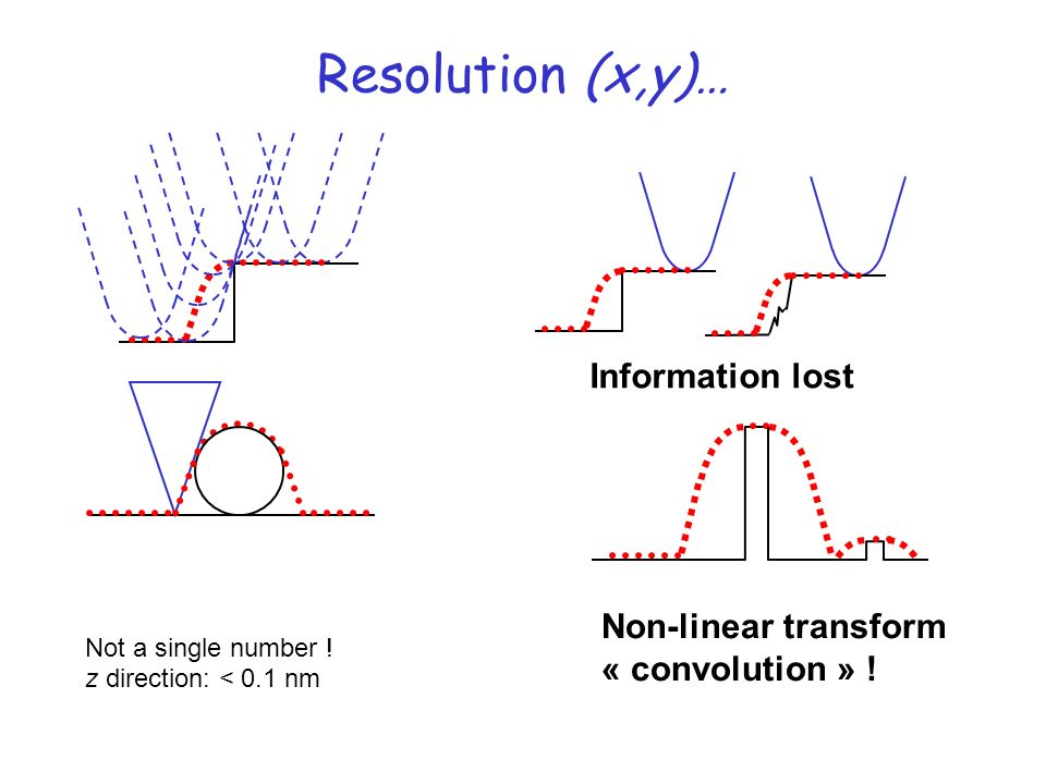 Resolution (x,y)… Information lost Non-linear transform
