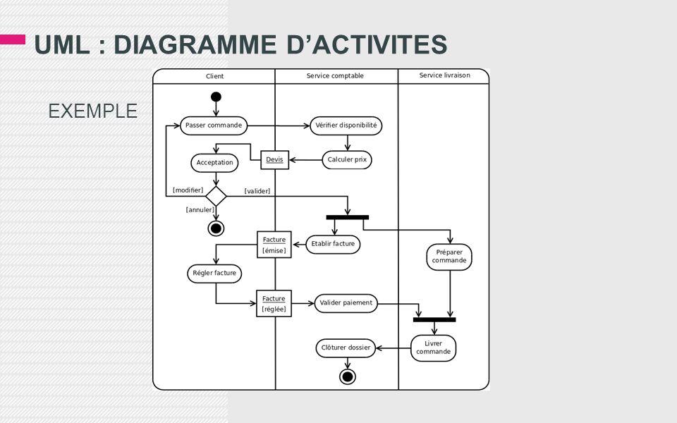 UML : DIAGRAMME D'ACTIVITES
