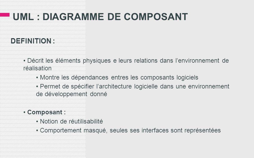 UML : DIAGRAMME DE COMPOSANT
