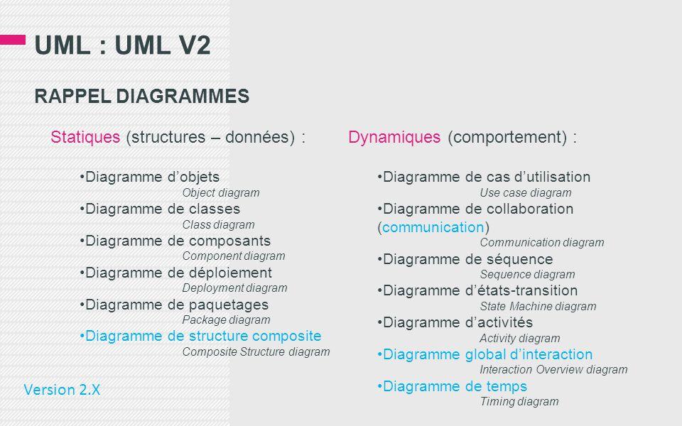 UML : UML V2 RAPPEL DIAGRAMMES Statiques (structures – données) :