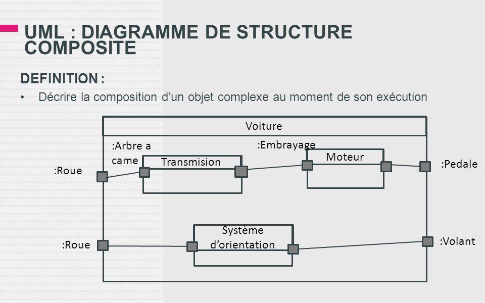 UML : DIAGRAMME DE STRUCTURE COMPOSITE