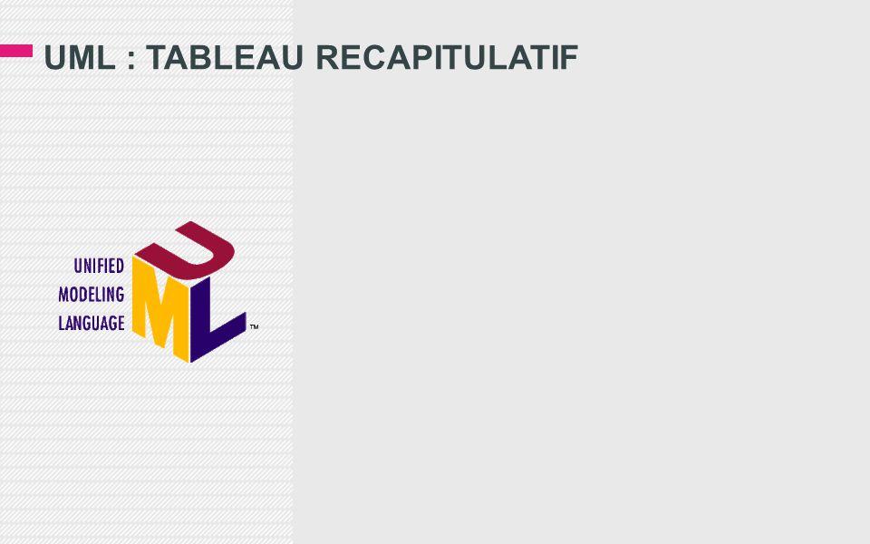 UML : TABLEAU RECAPITULATIF