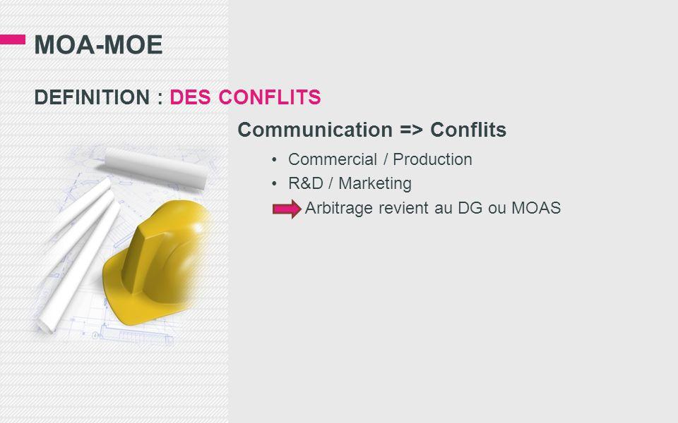 MOA-MOE DEFINITION : DES CONFLITS Communication => Conflits