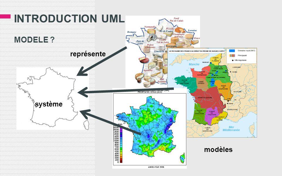 INTRODUCTION UML MODELE représente système modèles