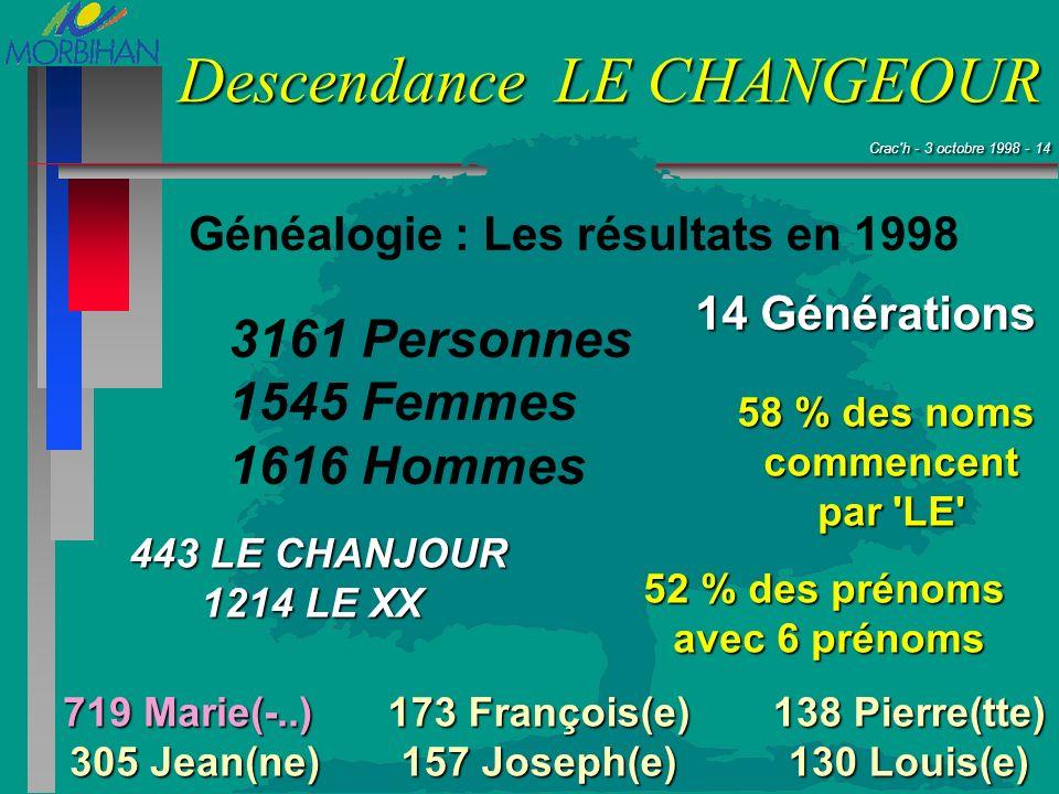 Généalogie : Les résultats en 1998