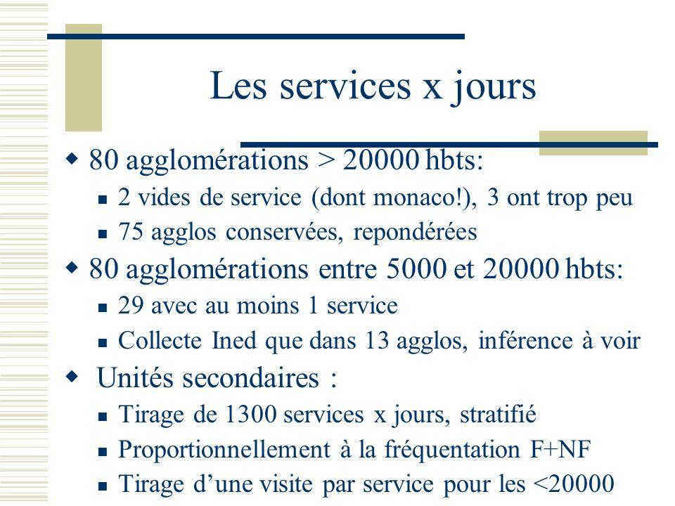 Les services x jours 80 agglomérations > 20000 hbts: