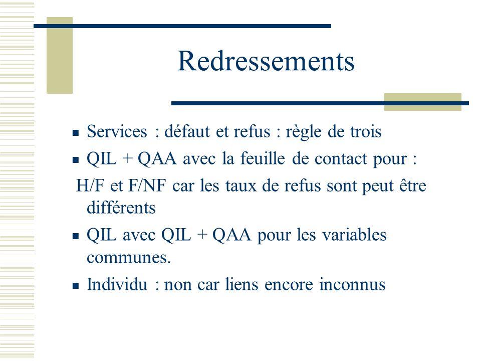 Redressements Services : défaut et refus : règle de trois