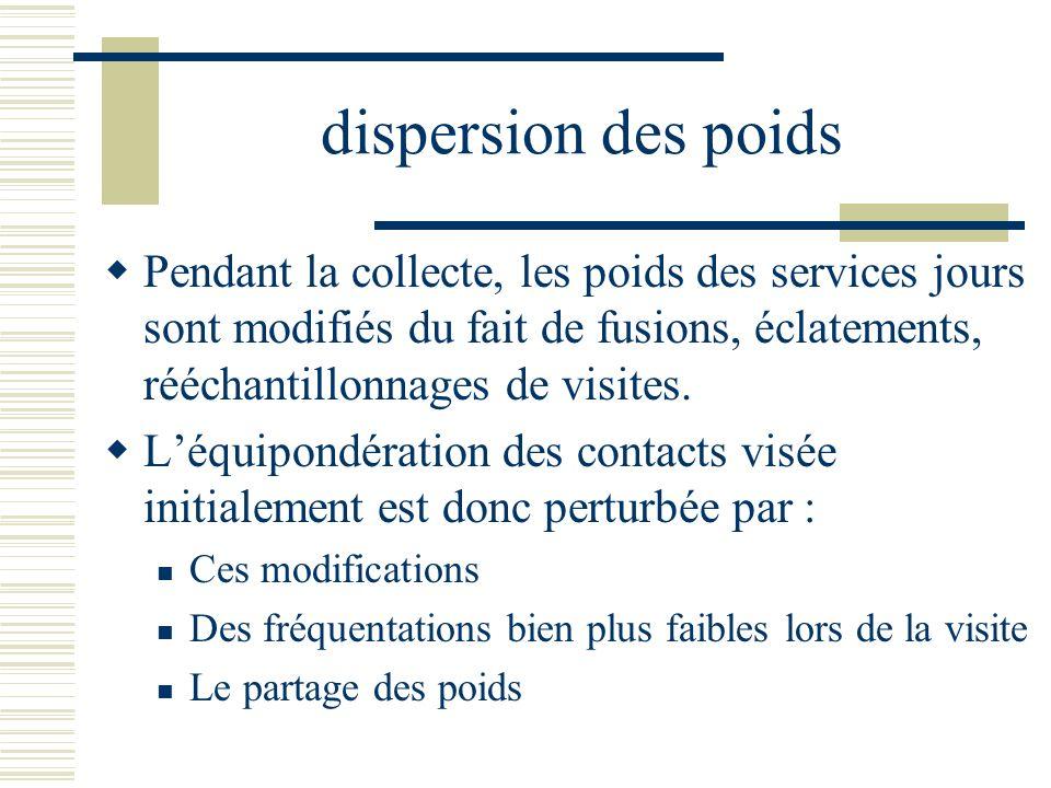 dispersion des poids Pendant la collecte, les poids des services jours sont modifiés du fait de fusions, éclatements, rééchantillonnages de visites.