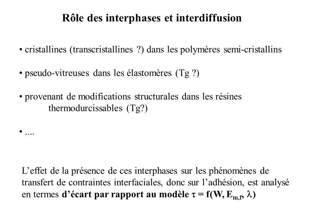Rôle des interphases et interdiffusion