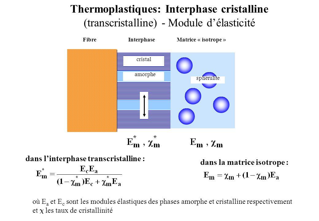 Thermoplastiques: Interphase cristalline (transcristalline) - Module d'élasticité