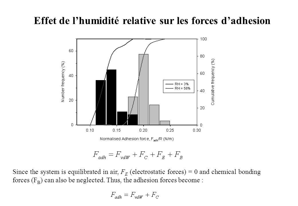 Effet de l'humidité relative sur les forces d'adhesion