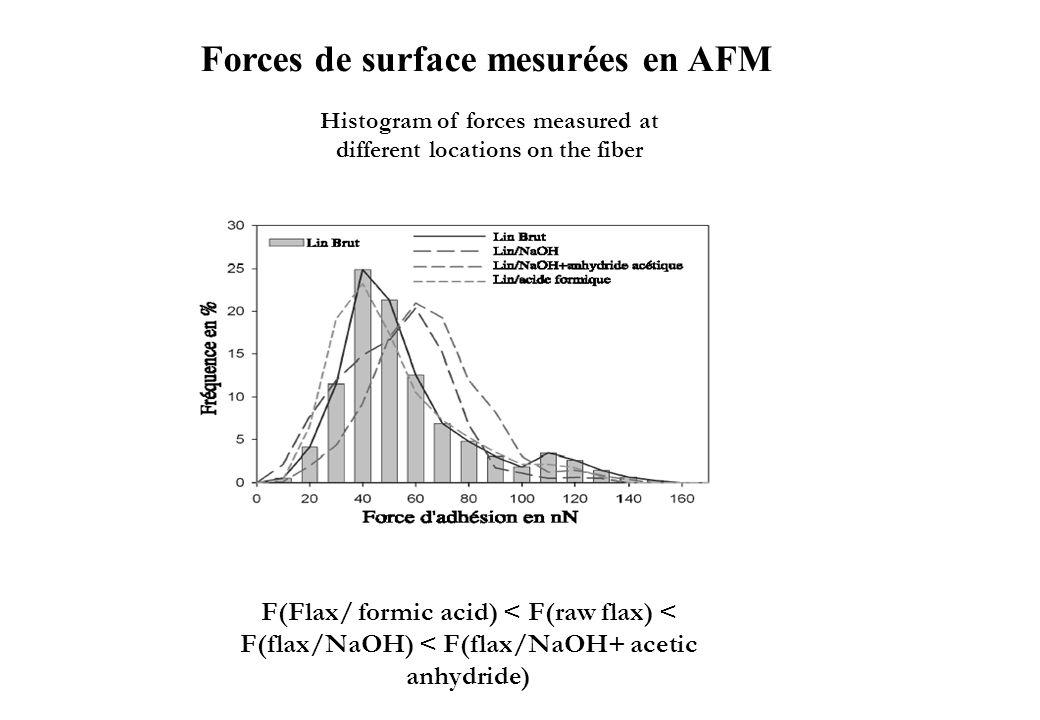 Forces de surface mesurées en AFM