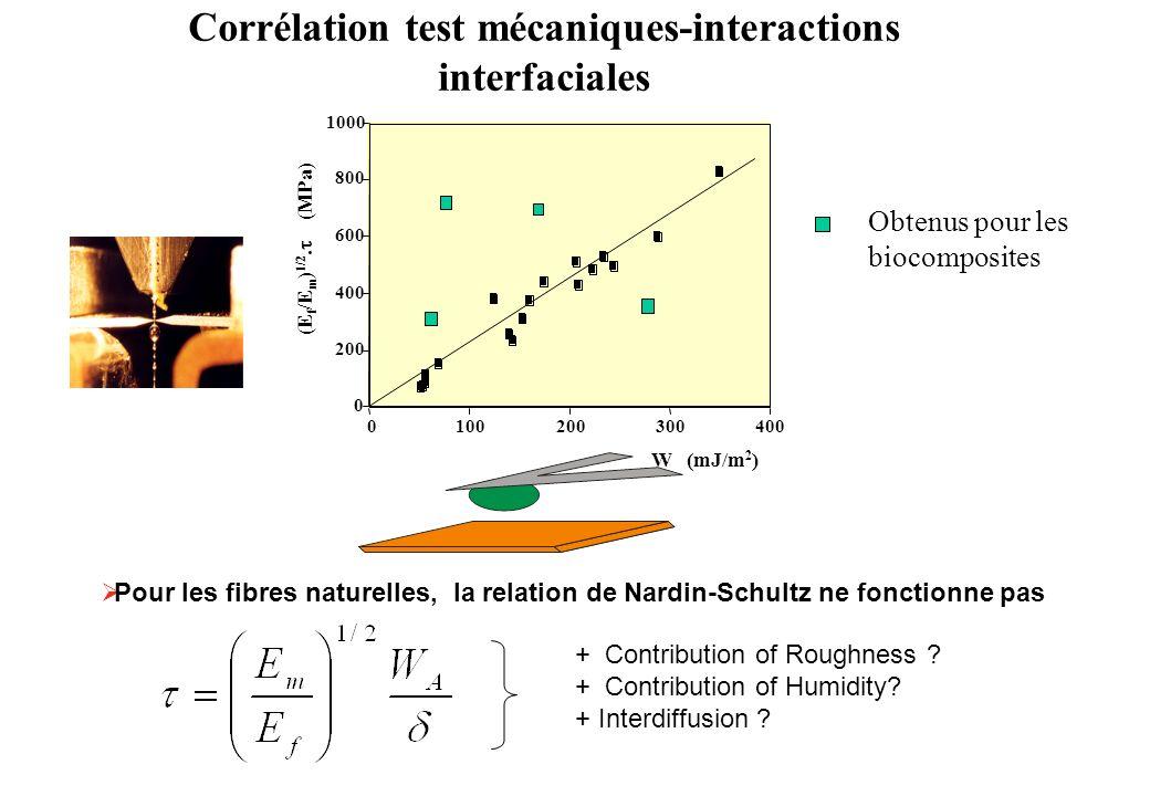 Corrélation test mécaniques-interactions interfaciales