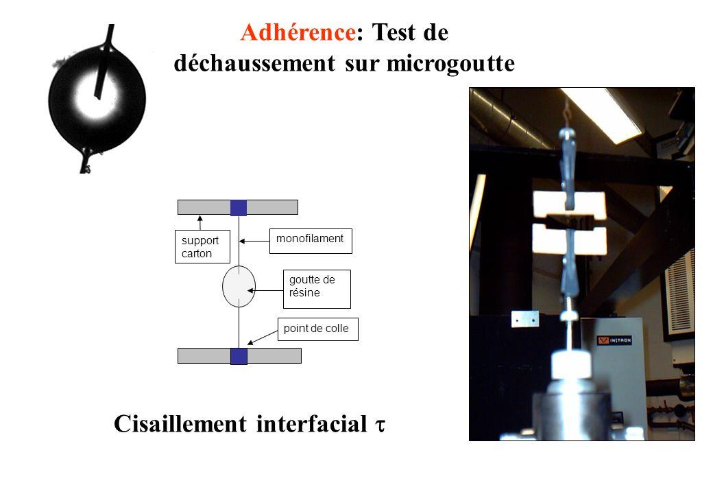 Adhérence: Test de déchaussement sur microgoutte